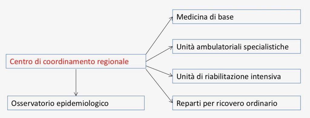 Un modello di gestione clinica dei disturbi dell